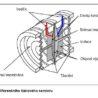 Diferenční tlakový senzor, elektronické tlakoměry