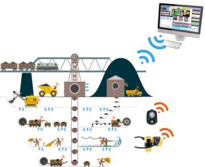 Schema komunikačního systému SICS